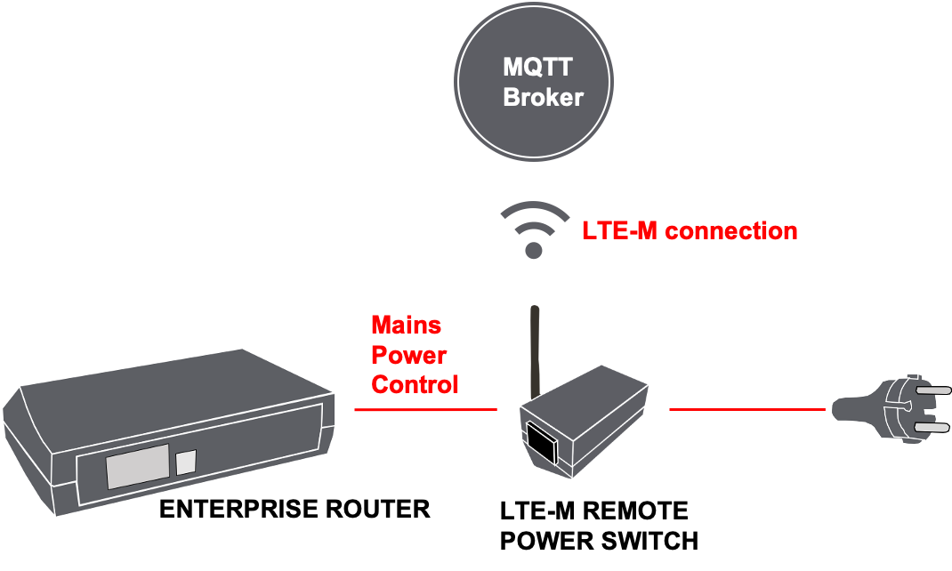 LTE-M_MQTT_diagram