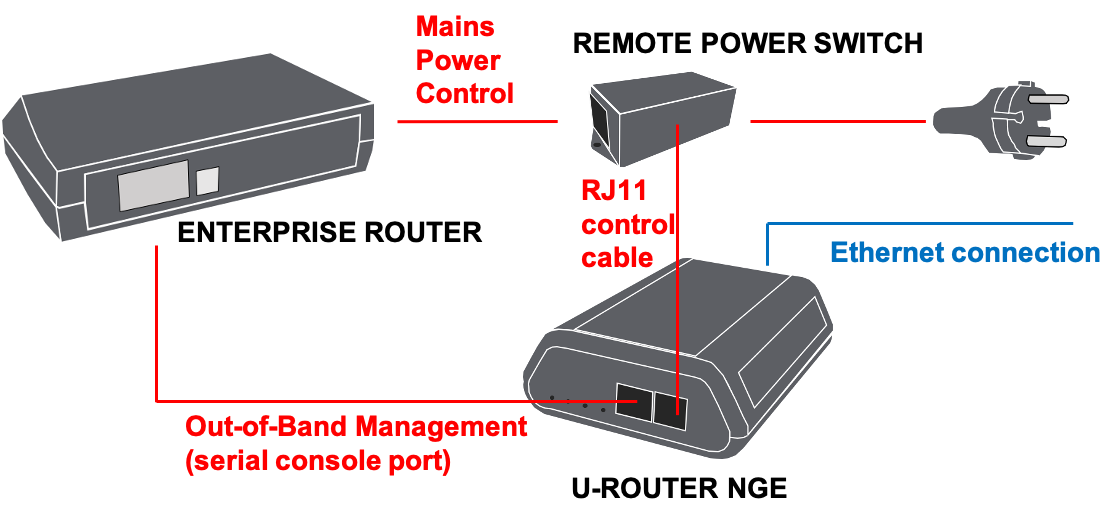 U-router-NGE_diagram